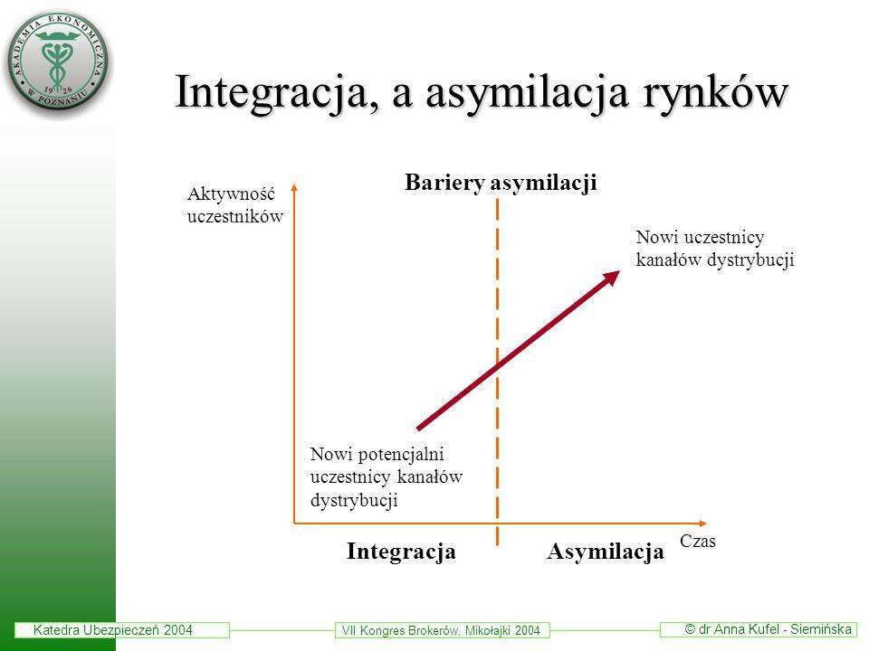 Katedra Ubezpieczeń 2004 © dr Anna Kufel - Siemińska VII Kongres Brokerów, Mikołajki 2004 Integracja, a asymilacja rynków Bariery asymilacji Aktywność