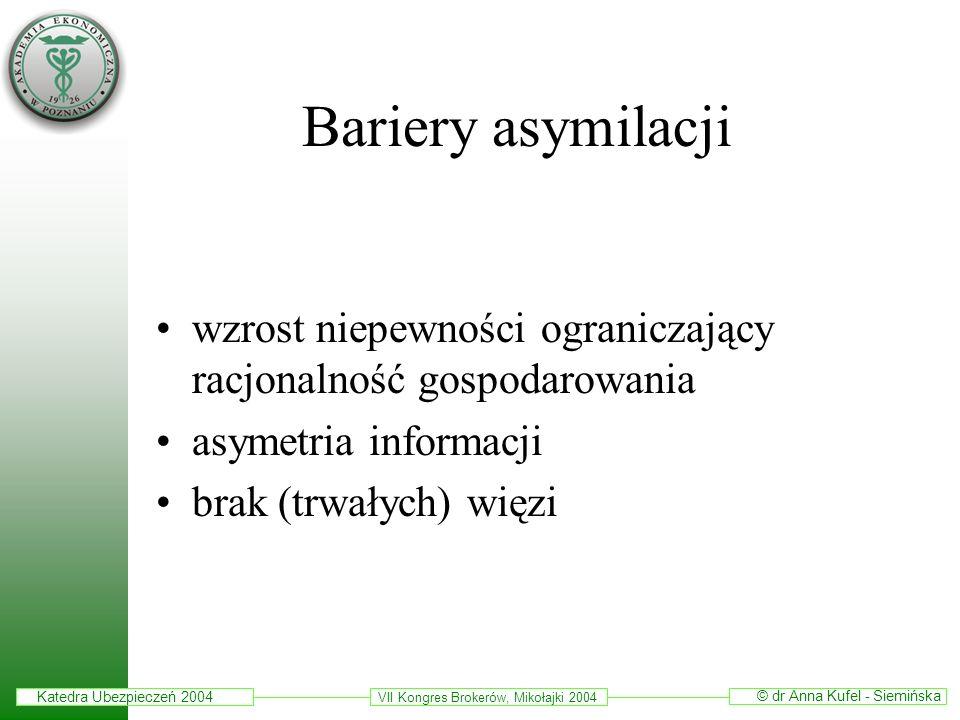 Katedra Ubezpieczeń 2004 © dr Anna Kufel - Siemińska VII Kongres Brokerów, Mikołajki 2004 Bariery asymilacji wzrost niepewności ograniczający racjonal