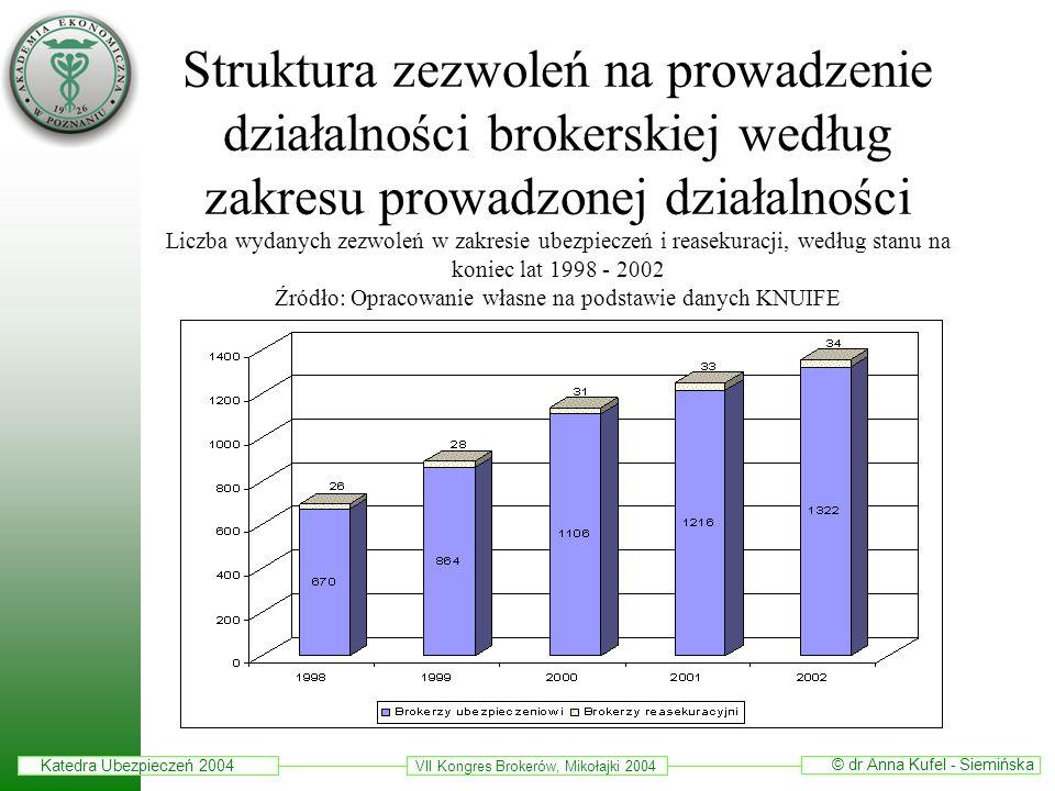 Katedra Ubezpieczeń 2004 © dr Anna Kufel - Siemińska VII Kongres Brokerów, Mikołajki 2004 Struktura zezwoleń na prowadzenie działalności brokerskiej w
