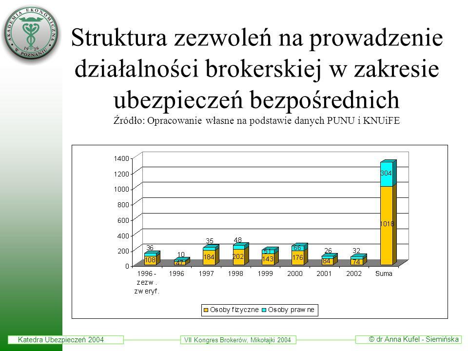Katedra Ubezpieczeń 2004 © dr Anna Kufel - Siemińska VII Kongres Brokerów, Mikołajki 2004 Udział brokerów ubezpieczeniowych w sprzedaży usług ubezpieczeniowych na rynkach ubezpieczeniowych wybranych państw europejskich Źródło: Opracowanie własne na podstawie danych CEA i KNUiFE