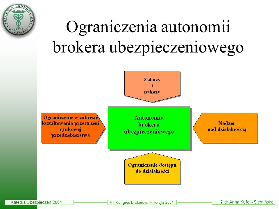 Katedra Ubezpieczeń 2004 © dr Anna Kufel - Siemińska VII Kongres Brokerów, Mikołajki 2004 Ograniczenia autonomii brokera ubezpieczeniowego