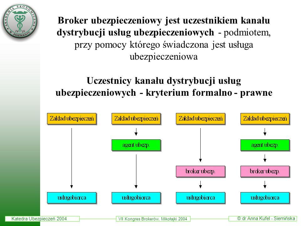Katedra Ubezpieczeń 2004 © dr Anna Kufel - Siemińska VII Kongres Brokerów, Mikołajki 2004 Broker ubezpieczeniowy jest uczestnikiem kanału dystrybucji