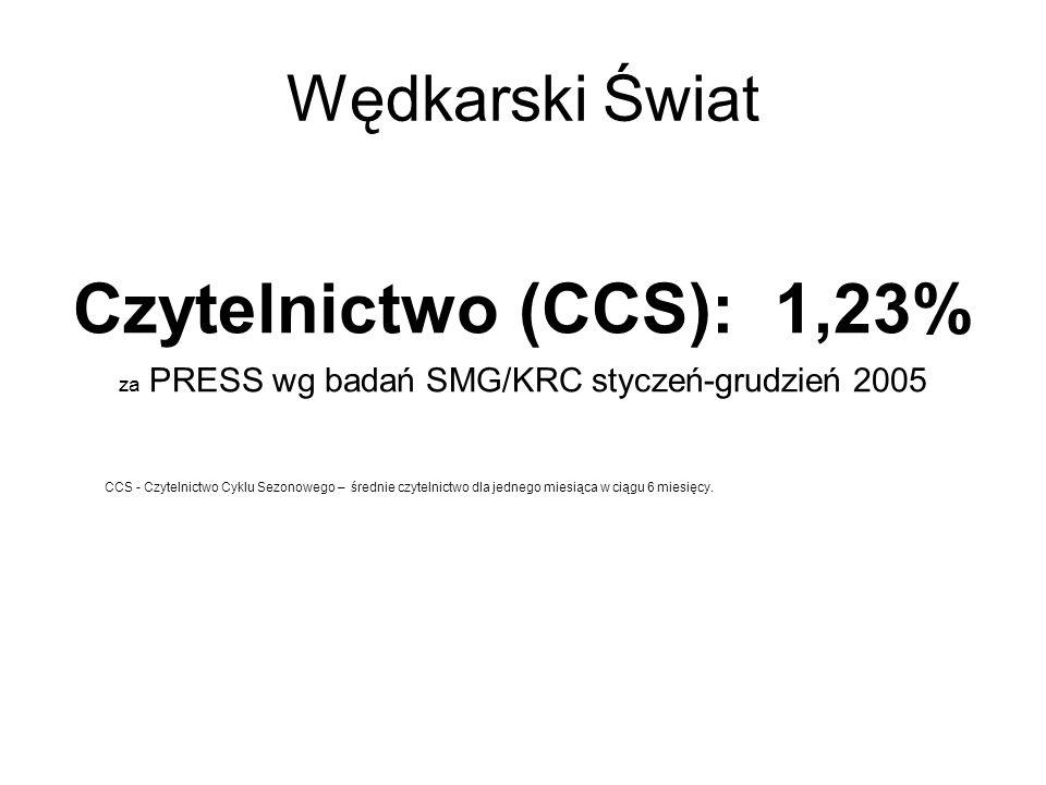 Wędkarski Świat Czytelnictwo (CCS): 1,23% za PRESS wg badań SMG/KRC styczeń-grudzień 2005 CCS - Czytelnictwo Cyklu Sezonowego – średnie czytelnictwo dla jednego miesiąca w ciągu 6 miesięcy.