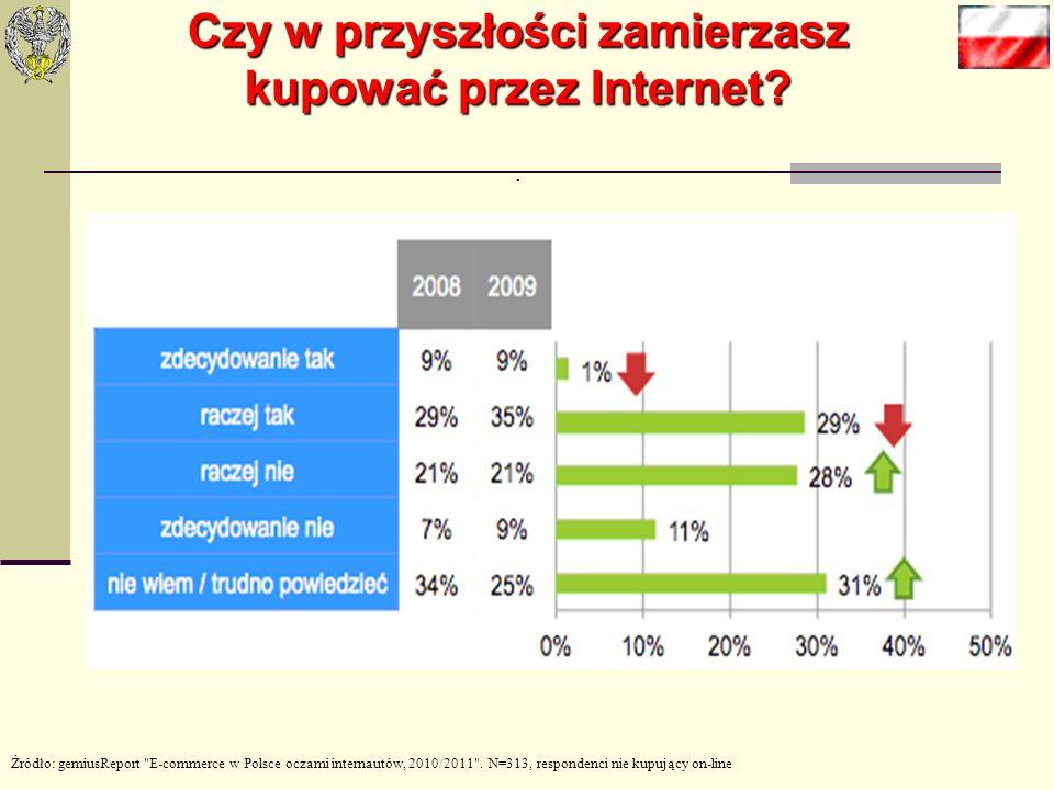 Zasady sklepu on-line (3) Presja zakupu.Powinna być odpowiednia, nie można przesadzać.