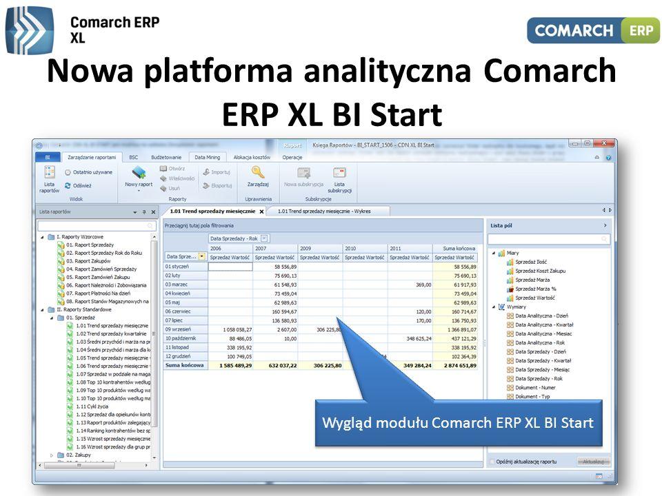 Nowa platforma analityczna Comarch ERP XL BI Start Uproszczona wersja modułu analitycznego BI oparta o technologię in-memory 8 raportów wzorcowych ora
