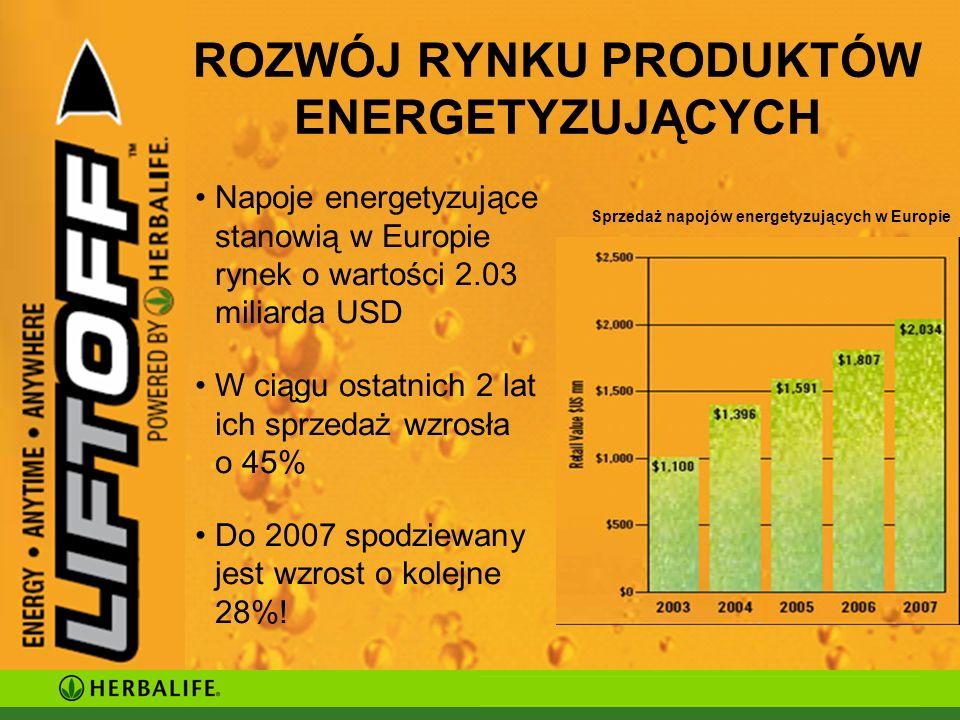 ROZWÓJ RYNKU PRODUKTÓW ENERGETYZUJĄCYCH Napoje energetyzujące stanowią w Europie rynek o wartości 2.03 miliarda USD W ciągu ostatnich 2 lat ich sprzedaż wzrosła o 45% Do 2007 spodziewany jest wzrost o kolejne 28%.