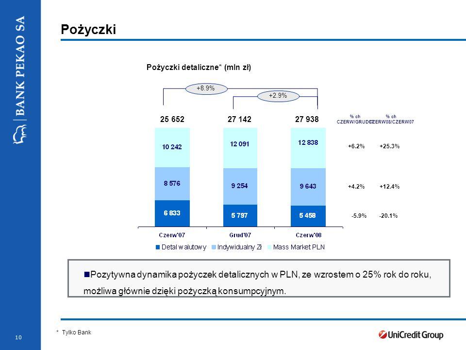 Stopka prezentacji 10 Pożyczki Pożyczki detaliczne* (mln zł) * Nominal value Pozytywna dynamika pożyczek detalicznych w PLN, ze wzrostem o 25% rok do