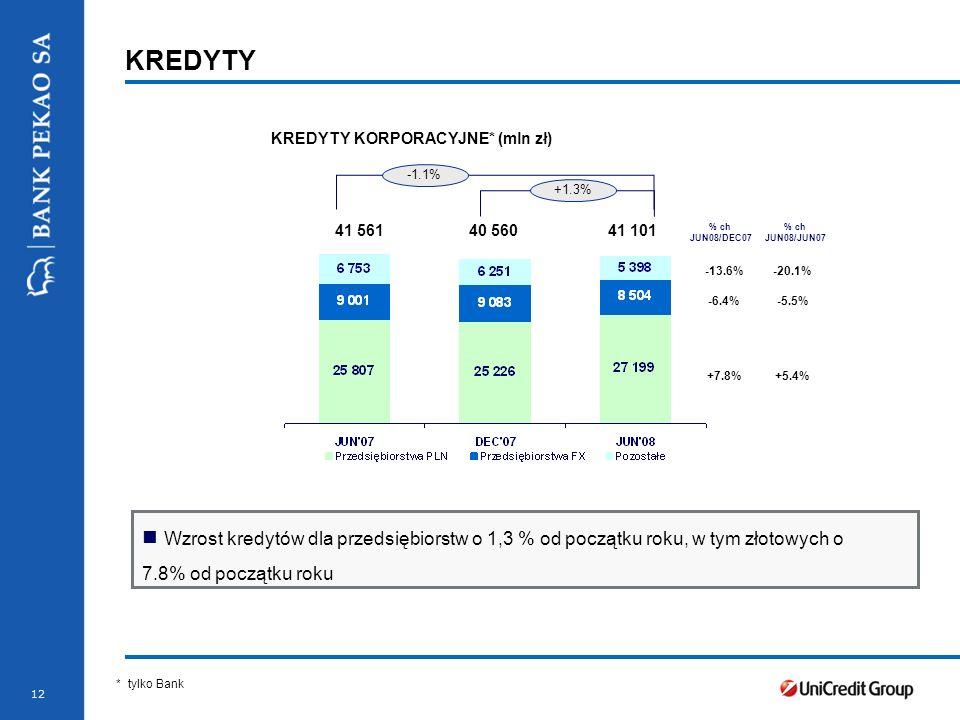 Stopka prezentacji 12 KREDYTY KREDYTY KORPORACYJNE* (mln zł) -6.4% +7.8% * Nominal value Wzrost kredytów dla przedsiębiorstw o 1,3 % od początku roku, w tym złotowych o 7.8% od początku roku -1.1% +1.3% -5.5% +5.4% 41 561 40 560 41 101 * tylko Bank -13.6%-20.1% % ch JUN08/JUN07 % ch JUN08/DEC07