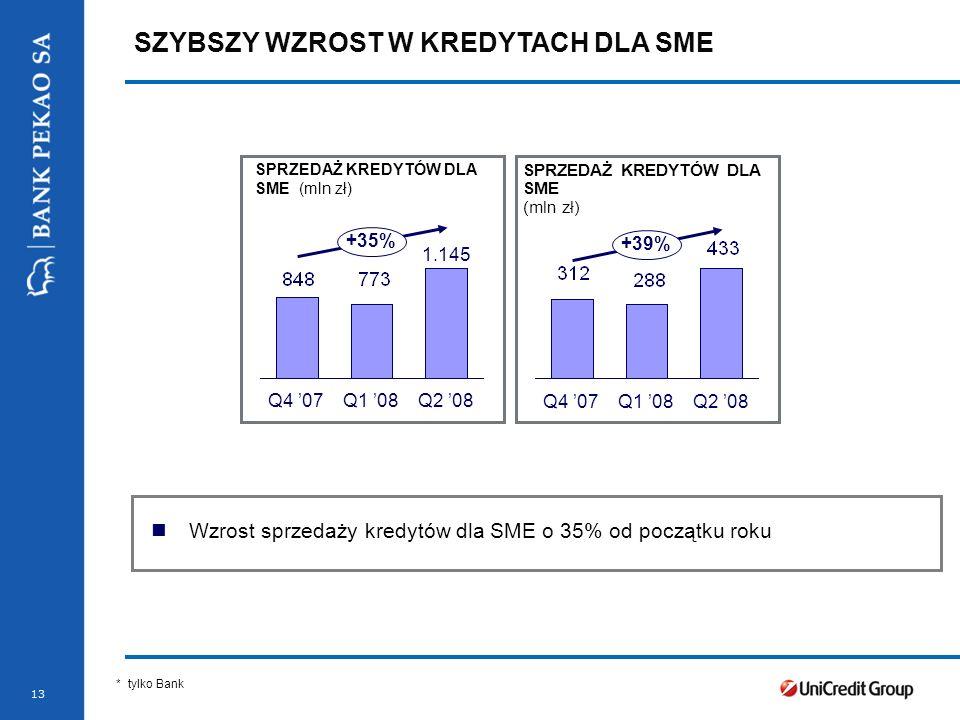 Stopka prezentacji 13 SZYBSZY WZROST W KREDYTACH DLA SME Q4 07Q1 08Q2 08 +39% SPRZEDAŻ KREDYTÓW DLA SME (mln zł) Wzrost sprzedaży kredytów dla SME o 3
