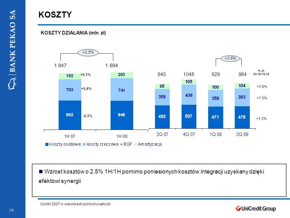 Stopka prezentacji 15 KOSZTY KOSZTY DZIAŁANIA (mln zł) +3.8% +1.3% +7.0% 945 1048 929 964 +3.9% Wyniki 2007 w warunkach porównywalnych % ch 2Q 08/1Q 08 +2.5% 1 847 1 894 +5,4% +6.1% -0.3% Wzrost kosztów o 2,5% 1H/1H pomimo poniesionych kosztów integracji uzyskany dzięki efektowi synergii