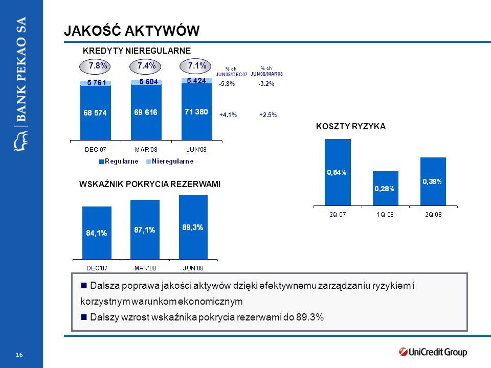 Stopka prezentacji 16 JAKOŚĆ AKTYWÓW KREDYTY NIEREGULARNE WSKAŹNIK POKRYCIA REZERWAMI KOSZTY RYZYKA Dalsza poprawa jakości aktywów dzięki efektywnemu zarządzaniu ryzykiem i korzystnym warunkom ekonomicznym Dalszy wzrost wskaźnika pokrycia rezerwami do 89.3% -5.8% +4.1% % ch JUN08/MAR08 % ch JUN08/DEC07 7.8% 7.4% 7.1% -3.2% +2.5%