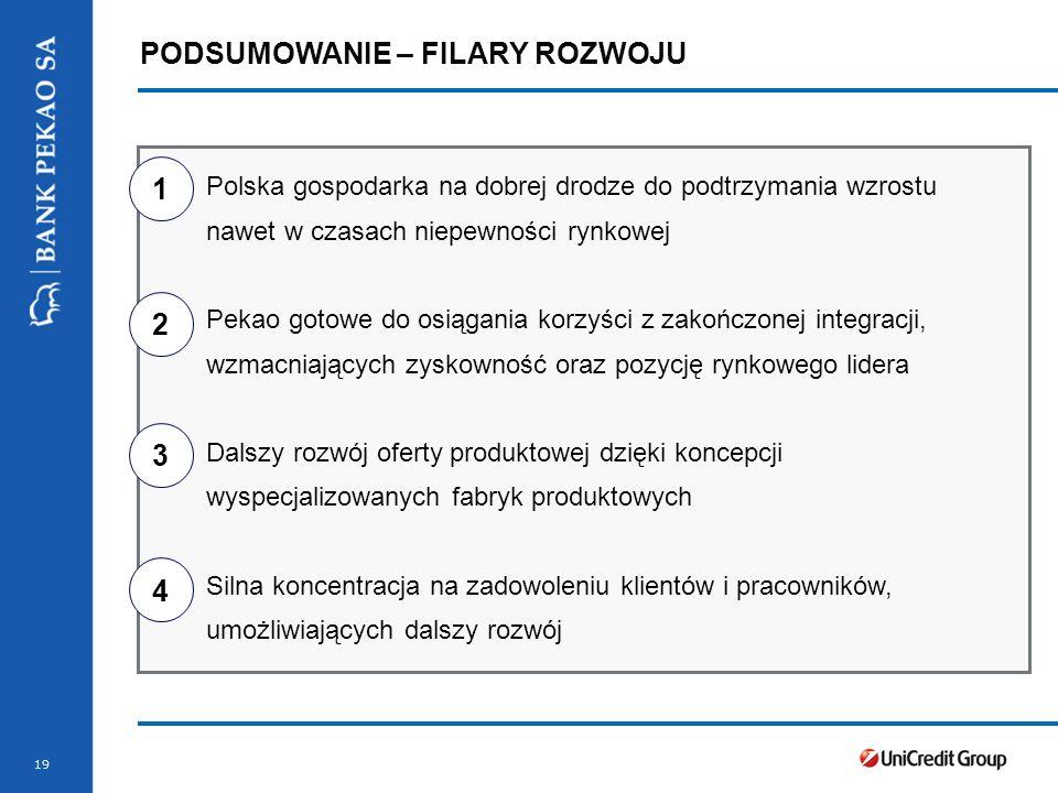 Stopka prezentacji 19 PODSUMOWANIE – FILARY ROZWOJU Polska gospodarka na dobrej drodze do podtrzymania wzrostu nawet w czasach niepewności rynkowej Pekao gotowe do osiągania korzyści z zakończonej integracji, wzmacniających zyskowność oraz pozycję rynkowego lidera Dalszy rozwój oferty produktowej dzięki koncepcji wyspecjalizowanych fabryk produktowych Silna koncentracja na zadowoleniu klientów i pracowników, umożliwiających dalszy rozwój 1 2 3 4