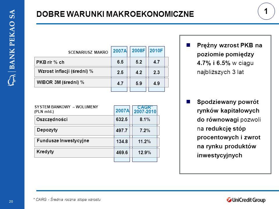 Stopka prezentacji 20 DOBRE WARUNKI MAKROEKONOMICZNE 2007A 2008F2010F PKB r/r % ch 6.55.24.7 Wzrost inflacji (średni) % 2.54.22.3 WIBOR 3M (średni) %