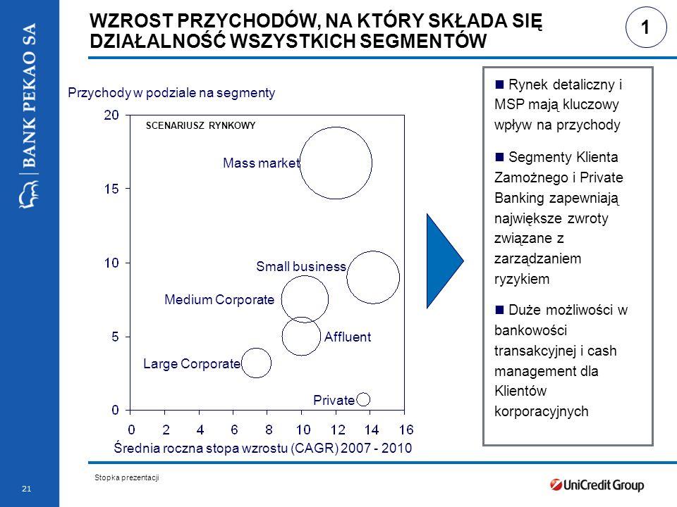 Stopka prezentacji 21 WZROST PRZYCHODÓW, NA KTÓRY SKŁADA SIĘ DZIAŁALNOŚĆ WSZYSTKICH SEGMENTÓW Small business Medium Corporate Large Corporate Mass market Private Affluent Przychody w podziale na segmenty Średnia roczna stopa wzrostu (CAGR) 2007 - 2010 SCENARIUSZ RYNKOWY 1 Rynek detaliczny i MSP mają kluczowy wpływ na przychody Segmenty Klienta Zamożnego i Private Banking zapewniają największe zwroty związane z zarządzaniem ryzykiem Duże możliwości w bankowości transakcyjnej i cash management dla Klientów korporacyjnych
