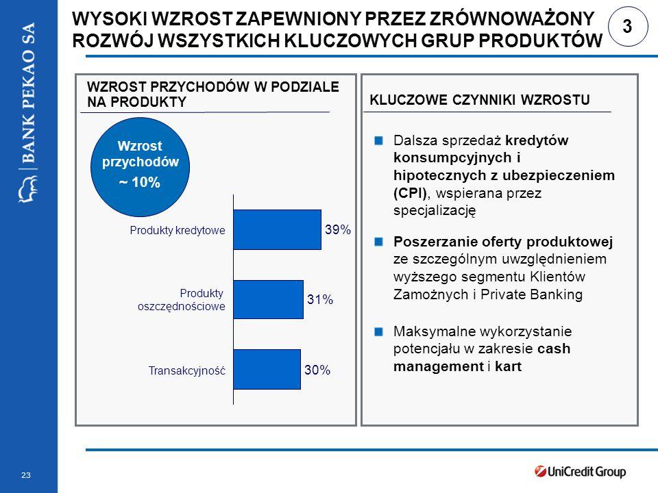 Stopka prezentacji 23 WYSOKI WZROST ZAPEWNIONY PRZEZ ZRÓWNOWAŻONY ROZWÓJ WSZYSTKICH KLUCZOWYCH GRUP PRODUKTÓW 39% Produkty kredytowe 31% Produkty oszczędnościowe 30% Transakcyjność WZROST PRZYCHODÓW W PODZIALE NA PRODUKTY KLUCZOWE CZYNNIKI WZROSTU Dalsza sprzedaż kredytów konsumpcyjnych i hipotecznych z ubezpieczeniem (CPI), wspierana przez specjalizację Poszerzanie oferty produktowej ze szczególnym uwzględnieniem wyższego segmentu Klientów Zamożnych i Private Banking Maksymalne wykorzystanie potencjału w zakresie cash management i kart 3 Wzrost przychodów ~ 10%