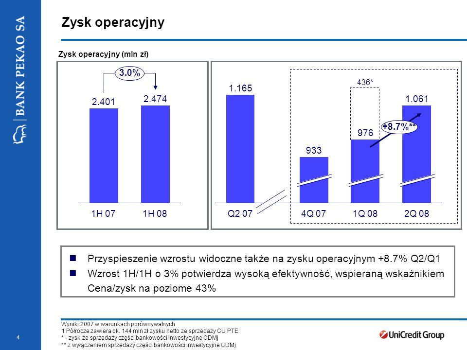 Stopka prezentacji 4 Zysk operacyjny Zysk operacyjny (mln zł) 1.165 Q2 07 933 4Q 07 976 1Q 08 1.061 2Q 08 +8.7%** 436* 2.401 2.474 1H 071H 08 3.0% Przyspieszenie wzrostu widoczne także na zysku operacyjnym +8.7% Q2/Q1 Wzrost 1H/1H o 3% potwierdza wysoką efektywność, wspieraną wskaźnikiem Cena/zysk na poziome 43% Wyniki 2007 w warunkach porównywalnych 1 Półrocze zawiera ok.