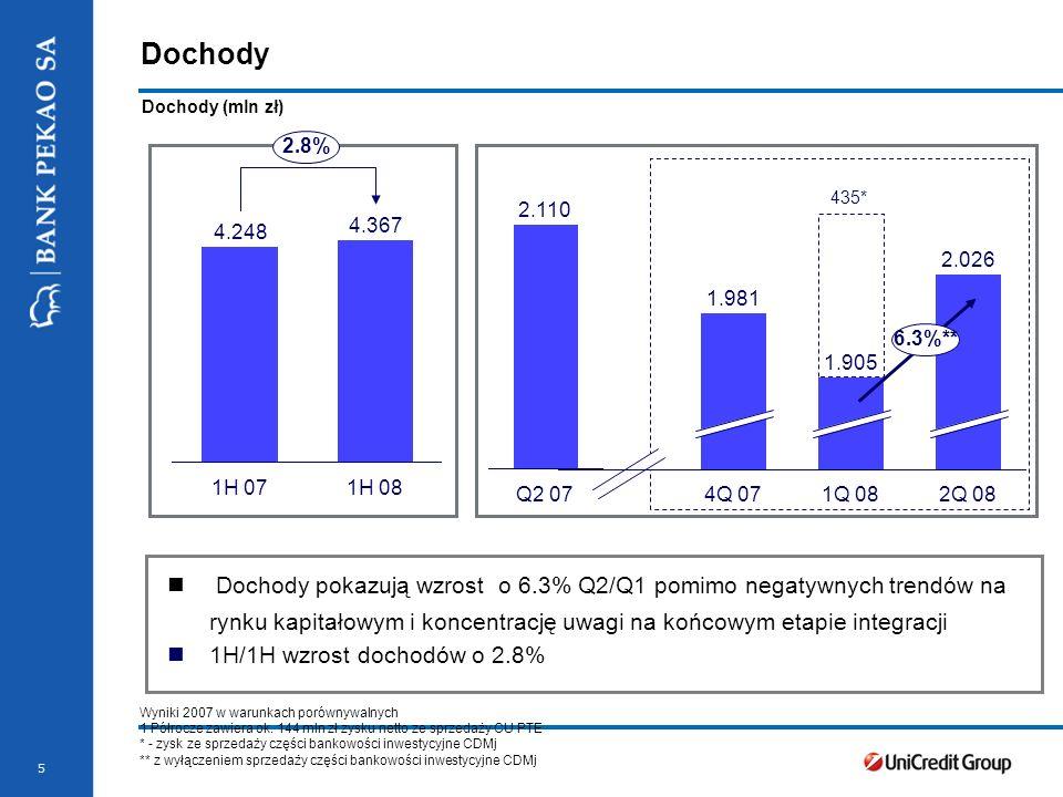 Stopka prezentacji 5 Dochody 4.248 1H 07 4.367 1H 08 2.8% Dochody pokazują wzrost o 6.3% Q2/Q1 pomimo negatywnych trendów na rynku kapitałowym i koncentrację uwagi na końcowym etapie integracji 1H/1H wzrost dochodów o 2.8% Dochody (mln zł) 435* 2.110 Q2 07 1.981 4Q 07 1.905 1Q 08 2.026 2Q 08 6.3%** Wyniki 2007 w warunkach porównywalnych 1 Półrocze zawiera ok.