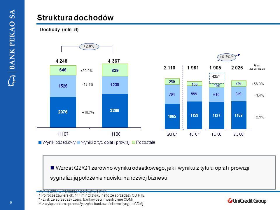 Stopka prezentacji 6 Struktura dochodów Dochody (mln zł) % ch 2Q 08/1Q 08 +56.0% +1.4% +2.1% 2 110 1 981 1 905 2 026 Wzrost Q2/Q1 zarówno wyniku odsetkowego, jak i wyniku z tytułu opłat i prowizji sygnalizują położenie nacisku na rozwoj biznesu 435* +2.8% 4 248 4 367 +30.0% -19.4% +10.7% Wyniki 2007 w warunkach porównywalnych 1 Półrocze zawiera ok.