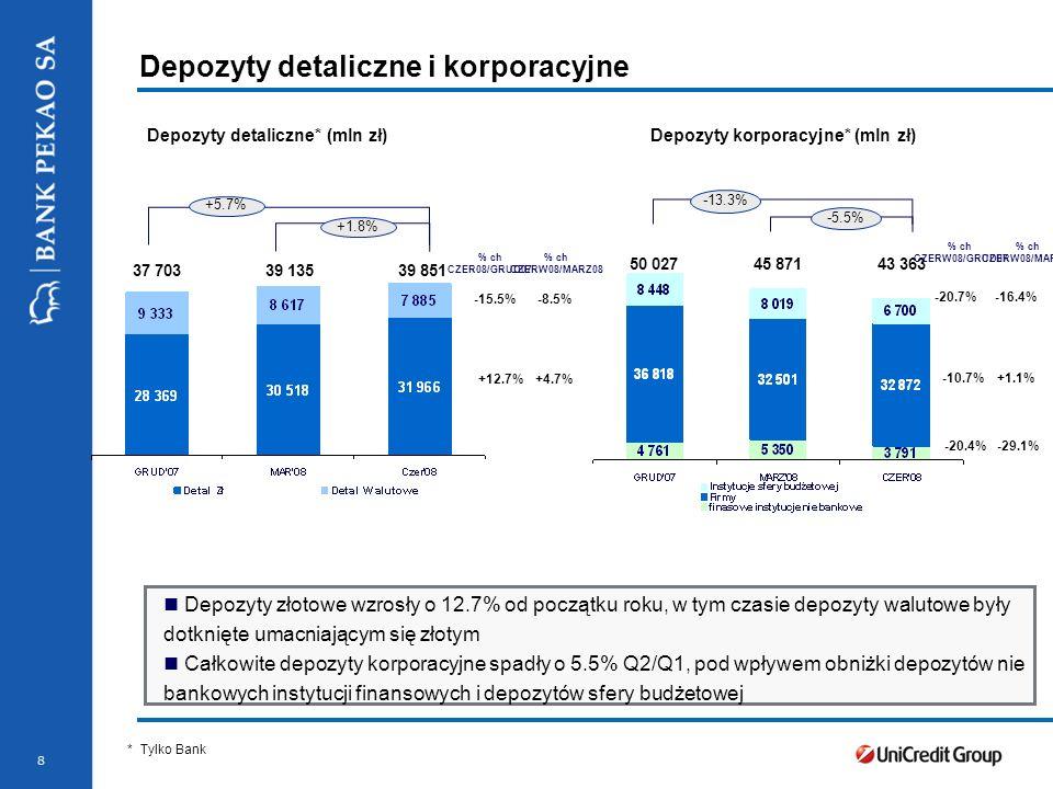 Stopka prezentacji 8 Depozyty detaliczne i korporacyjne Depozyty detaliczne* (mln zł) * Tylko Bank Depozyty złotowe wzrosły o 12.7% od początku roku,