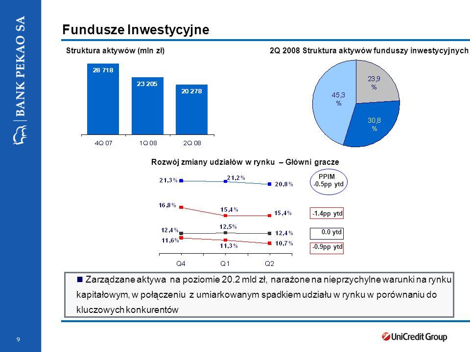 Stopka prezentacji 9 Fundusze Inwestycyjne Struktura aktywów (mln zł)2Q 2008 Struktura aktywów funduszy inwestycyjnych Zarządzane aktywa na poziomie 2