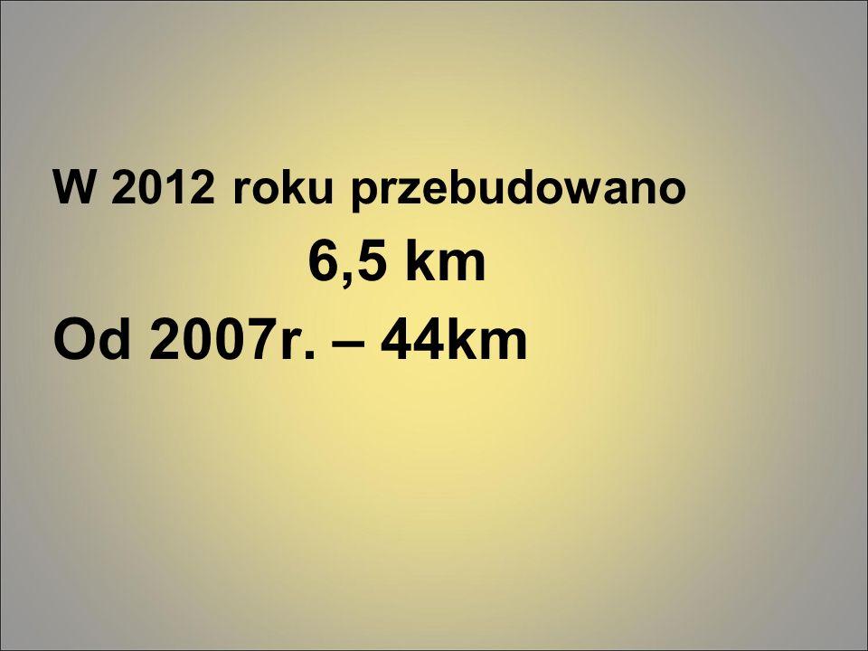 W 2012 roku przebudowano 6,5 km Od 2007r. – 44km