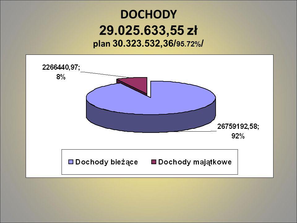 DOCHODY 29.025.633,55 zł plan 30.323.532,36/ 95.72% /