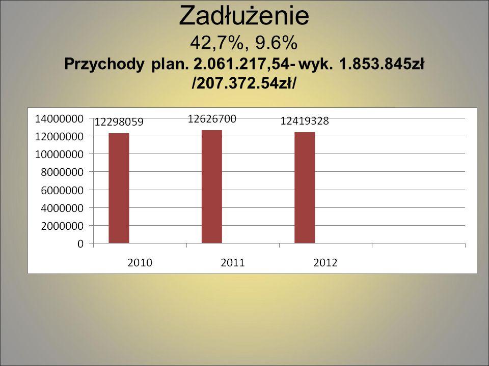 Zadłużenie 42,7%, 9.6% Przychody plan. 2.061.217,54- wyk. 1.853.845zł /207.372.54zł/