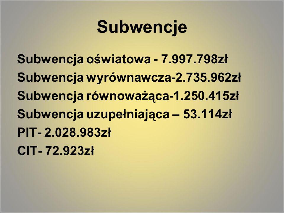 Subwencje Subwencja oświatowa - 7.997.798zł Subwencja wyrównawcza-2.735.962zł Subwencja równoważąca-1.250.415zł Subwencja uzupełniająca – 53.114zł PIT