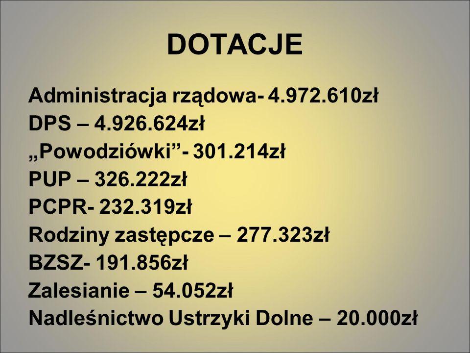DOTACJE Administracja rządowa- 4.972.610zł DPS – 4.926.624zł Powodziówki- 301.214zł PUP – 326.222zł PCPR- 232.319zł Rodziny zastępcze – 277.323zł BZSZ