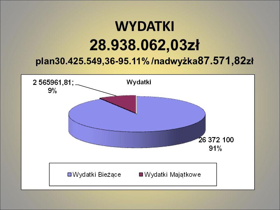 WYDATKI 28.938.062,03zł plan30.425.549,36-95.11% /nadwyżka 87.571,82 zł