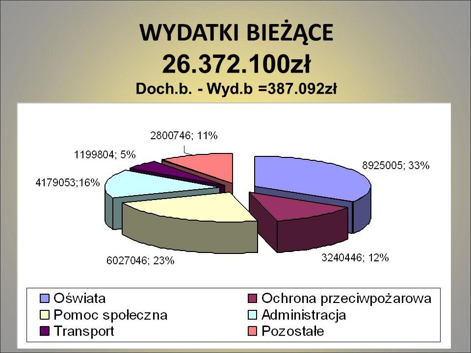 WYDATKI BIEŻĄCE 26.372.100zł Doch.b. - Wyd.b =387.092zł