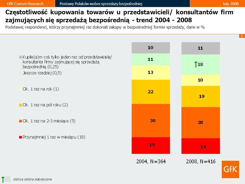 8 GfK Custom ResearchPostawy Polaków wobec sprzedaży bezpośredniejluty 2008 różnica istotna statystycznie Częstotliwość kupowania towarów u przedstawi