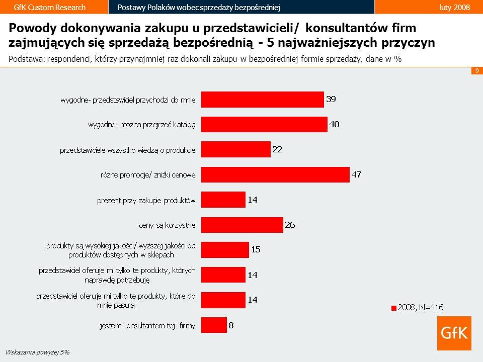 9 GfK Custom ResearchPostawy Polaków wobec sprzedaży bezpośredniejluty 2008 Wskazania powyżej 5% Powody dokonywania zakupu u przedstawicieli/ konsulta