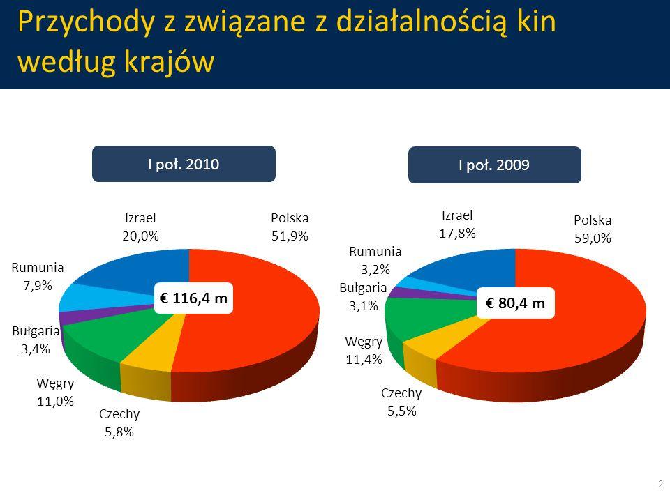 Przychody z związane z działalnością kin według krajów I poł. 2010 I poł. 2009 2 116,4 m 80,4 m