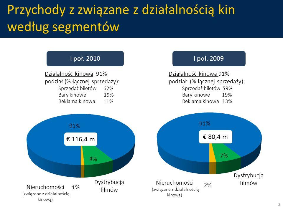 Przychody z związane z działalnością kin według segmentów 3 Nieruchomości (związane z działalnością kinową) Dystrybucja filmów Działalność kinowa 91%
