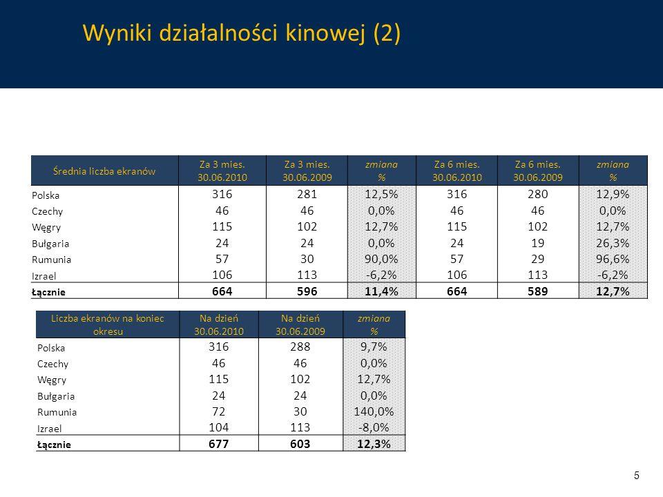 Wyniki działalności kinowej (2) Liczba ekranów na koniec okresu Na dzień 30.06.2010 Na dzień 30.06.2009 zmiana % Polska 3162889,7% Czechy 46 0,0% Węgry 11510212,7% Bułgaria 24 0,0% Rumunia 7230140,0% Izrael 104113-8,0% Łącznie 67760312,3% Średnia liczba ekranów Za 3 mies.