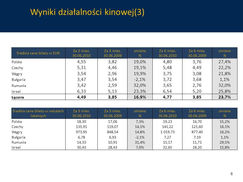 Wyniki działalności kinowej(3) Średnia cena biletu w EUR Za 3 mies. 30.06.2010 Za 3 mies. 30.06.2009 zmiana % Za 6 mies. 30.06.2010 Za 6 mies. 30.06.2