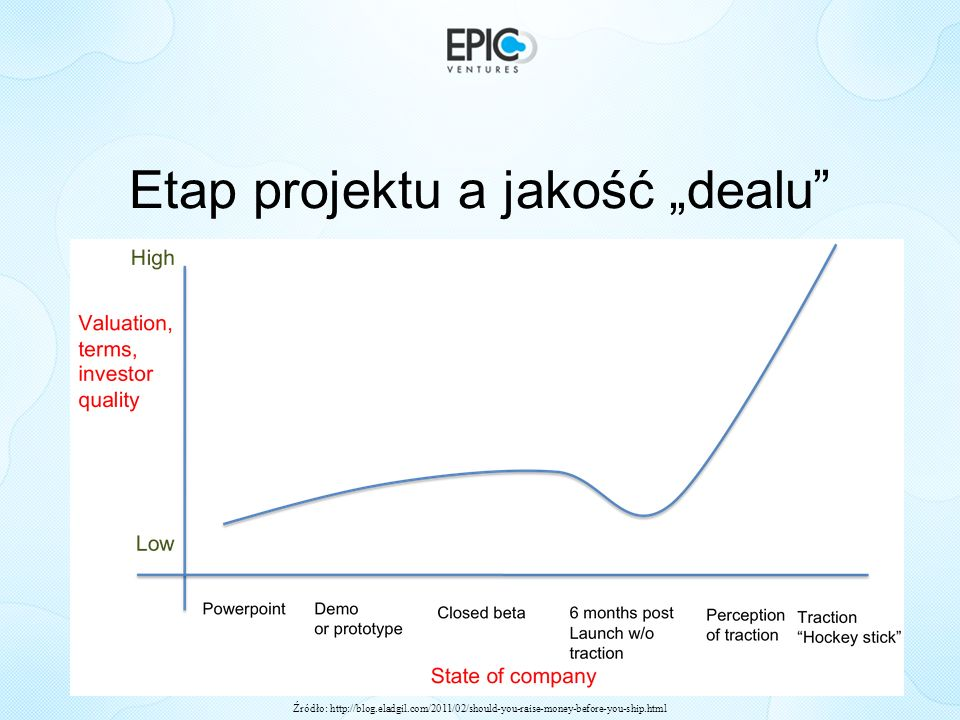 Etap projektu a jakość dealu Źródło: http://blog.eladgil.com/2011/02/should-you-raise-money-before-you-ship.html