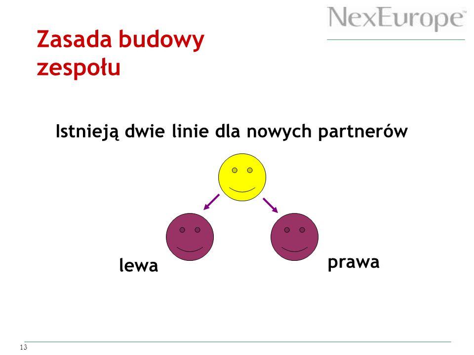 13 Istnieją dwie linie dla nowych partnerów lewa prawa Zasada budowy zespołu