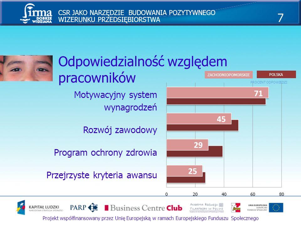 CSR JAKO NARZĘDZIE BUDOWANIA POZYTYWNEGO WIZERUNKU PRZEDSIĘBIORSTWA 7 Projekt współfinansowany przez Unię Europejską w ramach Europejskiego Funduszu S