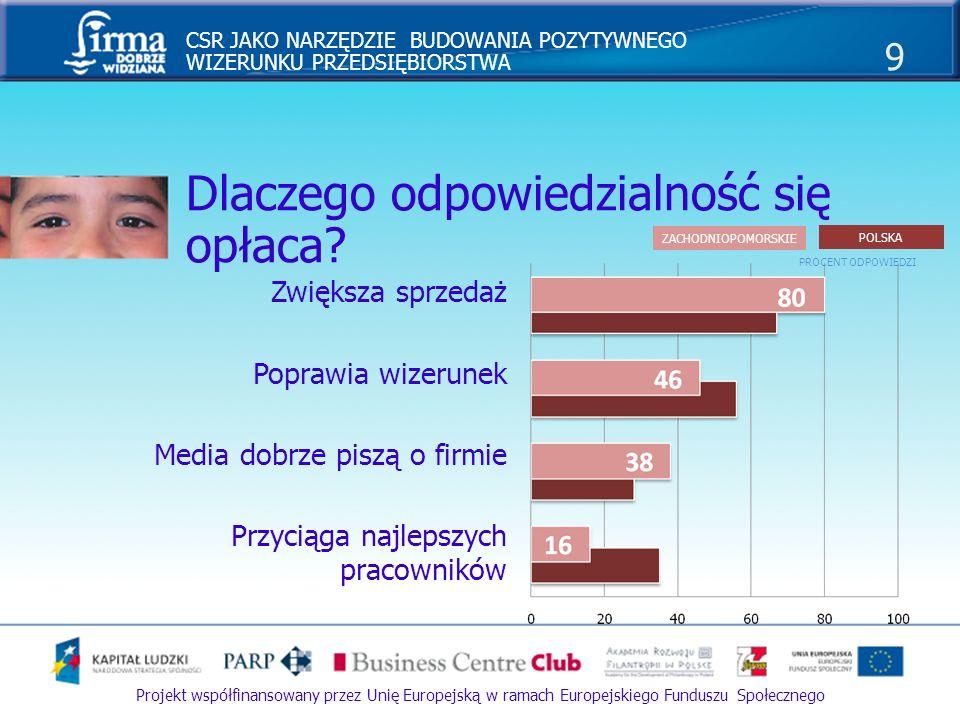 CSR JAKO NARZĘDZIE BUDOWANIA POZYTYWNEGO WIZERUNKU PRZEDSIĘBIORSTWA 20 Projekt współfinansowany przez Unię Europejską w ramach Europejskiego Funduszu Społecznego Przekaz informacji: Działania samej firmy (PR) Media Beneficjenci