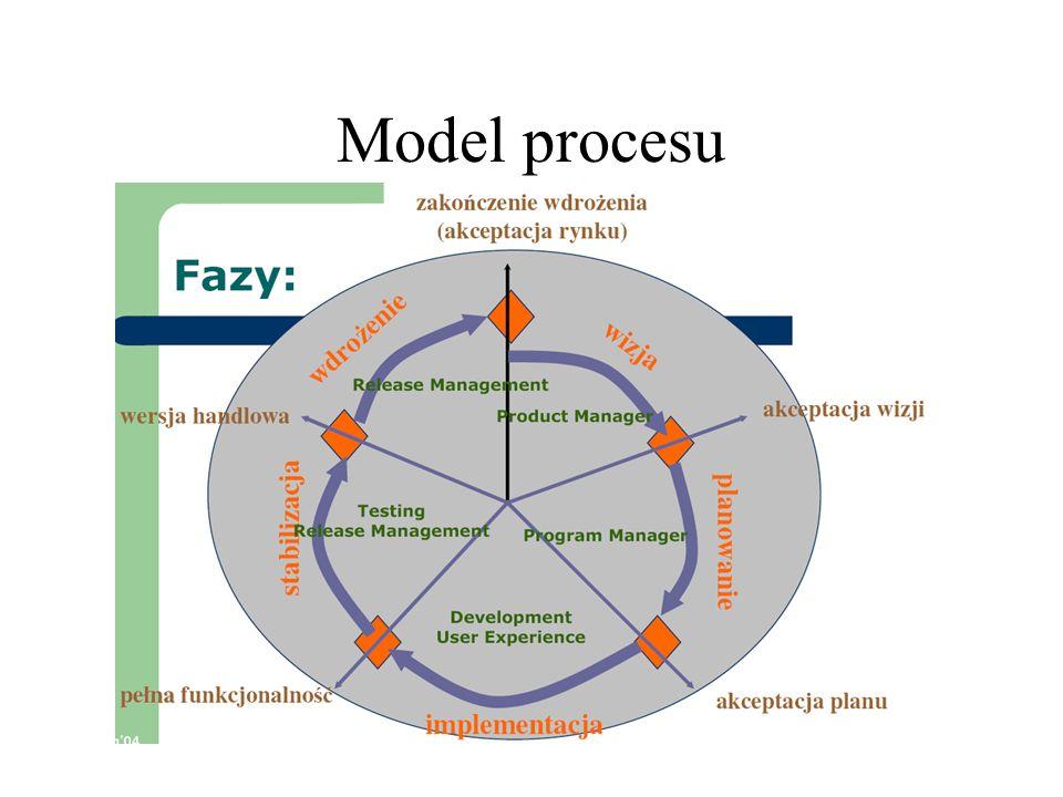 Model procesu