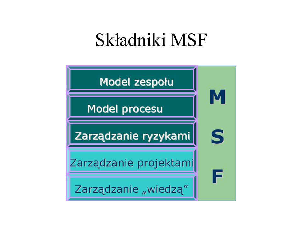 Model Zespołu Cel działania - > osiągnąć sukces Model zespołu - > jak podzielić zespół aby osiągnąć sukces
