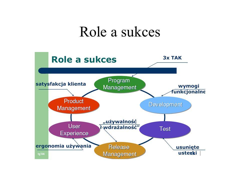 Zasady podejmowania decyzji Konsensus zasadą podejmowania decyzji Przy braku konsensusu jednoosobowa decyzja program menagera(kierownika projektu)