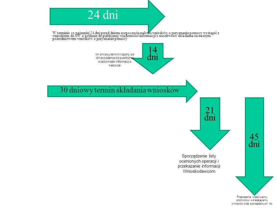 24 dni 14 dni 14 dniowy termin liczony od dnia podania do publicznej wiadomości informacji o naborze W terminie co najmniej 24 dni przed dniem rozpoczęcia naboru wniosków o przyznanie pomocy wystąpić z wnioskiem do SW o podanie do publicznej wiadomości informacji o mozliwości składania za naszym pośrednictwem wniosków o przyznanie pomocy 30 dniowy termin składania wniosków 21 dni Sporządzenie listy ocenionych operacji i przekazanie informacji Wnioskodawcom 45 dni Przekazanie właściwemu podmiotowi wdrażającemu wniosków oraz sporządzonych list