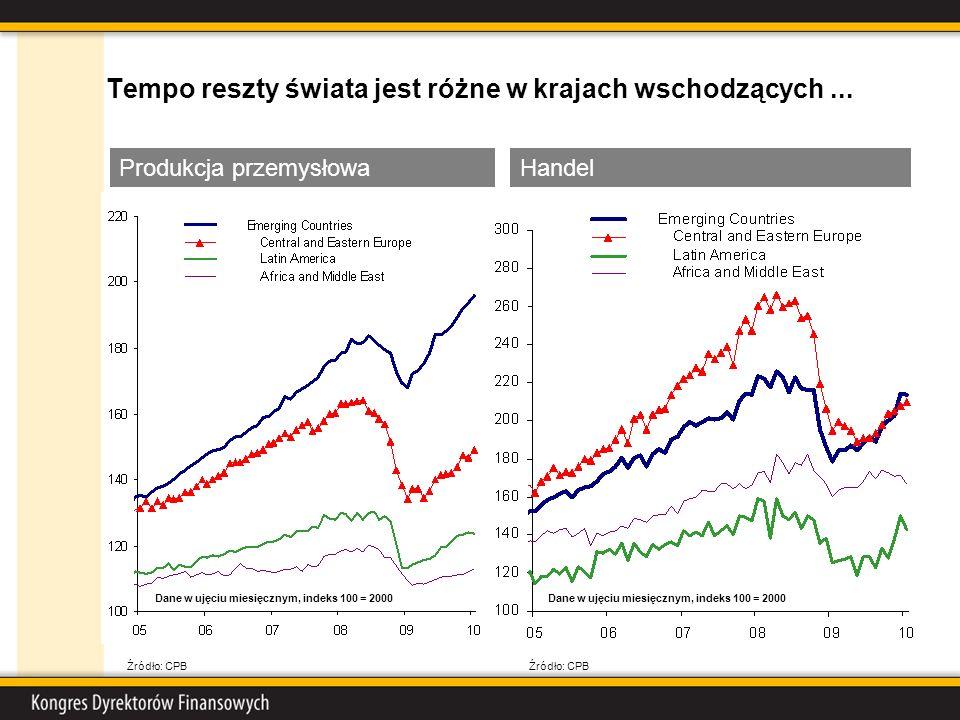 Tempo reszty świata jest różne w krajach wschodzących... HandelProdukcja przemysłowa Źródło: CPB Dane w ujęciu miesięcznym, indeks 100 = 2000