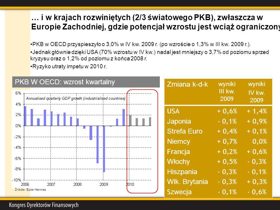 PKB w OECD przyspieszyło o 3,0% w IV kw. 2009 r. (po wzroście o 1,3% w III kw. 2009 r.). Jednak głównie dzięki USA (70% wzrostu w IV kw.) nadal jest m
