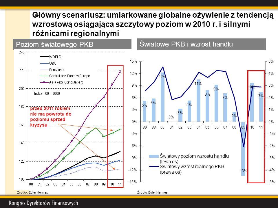 Poziom światowego PKB Główny scenariusz: umiarkowane globalne ożywienie z tendencją wzrostową osiągającą szczytowy poziom w 2010 r. i silnymi różnicam