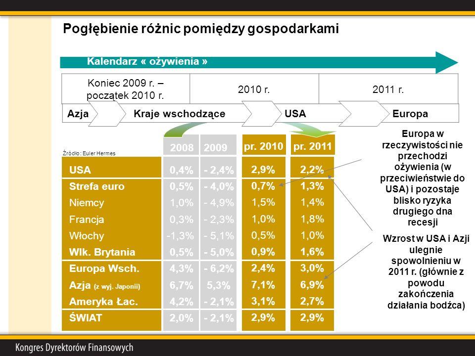 2008 USA Strefa euro Niemcy Francja Włochy Wlk. Brytania Europa Wsch. Azja (z wyj. Japonii) Ameryka Łac. ŚWIAT Koniec 2009 r. – początek 2010 r. 2010