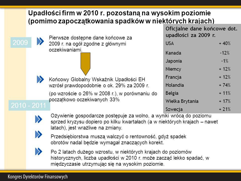 Upadłości firm w 2010 r. pozostaną na wysokim poziomie (pomimo zapoczątkowania spadków w niektórych krajach) 2009 Przedsiębiorstwa muszą walczyć o ren